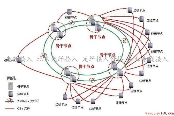 &n光纤接有公网i