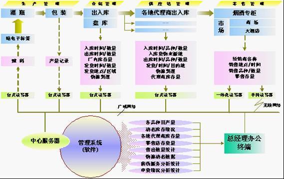 商品防伪防串货管理系统