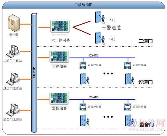 """迈斯门禁系统解决方案 一,系统概述 迈斯管理系统是在""""rbs-Ⅱ""""技术基"""