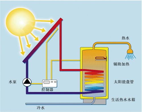 一,太阳能热水器的使用         1,向水箱内加冷水:打开冷水阀或调图片
