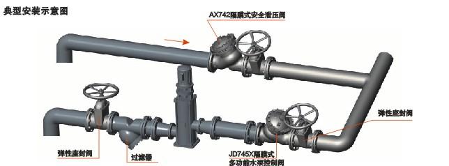 设定调节阀的开度可得到合适地主阀开启速度.图片