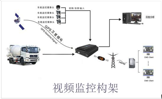 深圳龙安天下电子有限公司研发的大巴车车载监控系统跟目前应用较