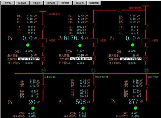 标准的变配电系统图 高低压配电网络cad一次接线图显示电力后台监控