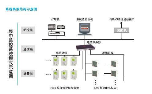 轻松实现电力自动化专业界面   ·主接线图绘制简单