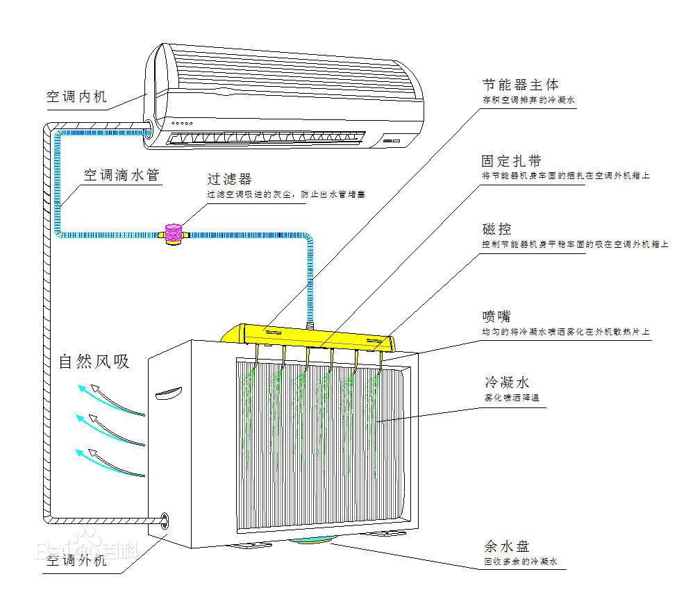 空调什么原理_空调制热什么标志图