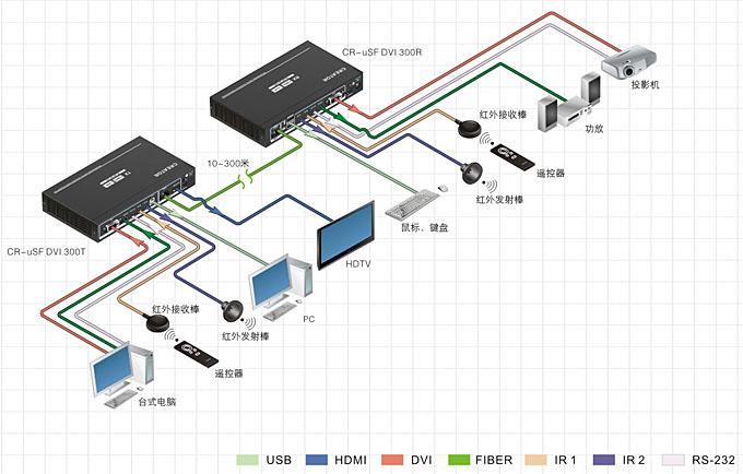 hdmi/dvi单芯多模光纤收发器 cr-usf dvi 300t/r