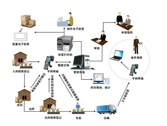 档案管理软件,电子档案管理软件,一卡通系统,校园一卡通,对讲机巡更