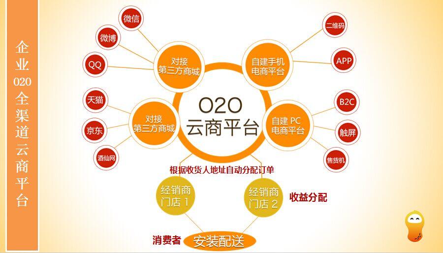 电商平?_广州跨境电商平台