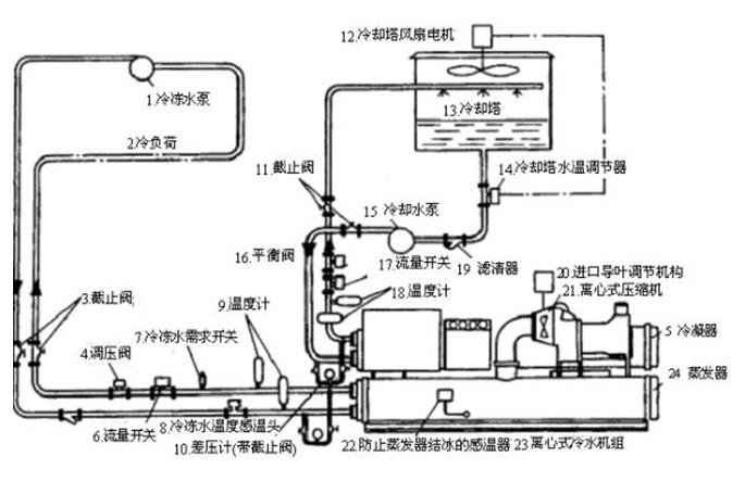 离心式冷水机组图片