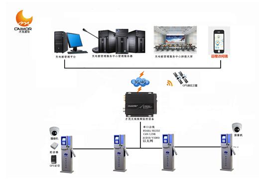供应充电桩解决方案中无线传输终端-厦门才茂无线视频
