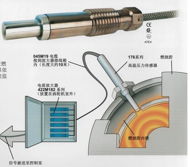 高温压力传感器176系列