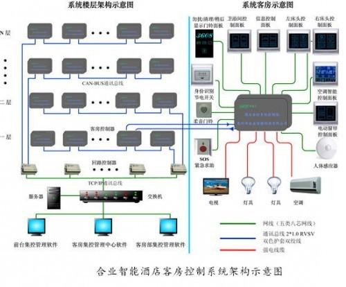 供应双鸭山 酒店专用RCU客控 酒店客房控制系统图